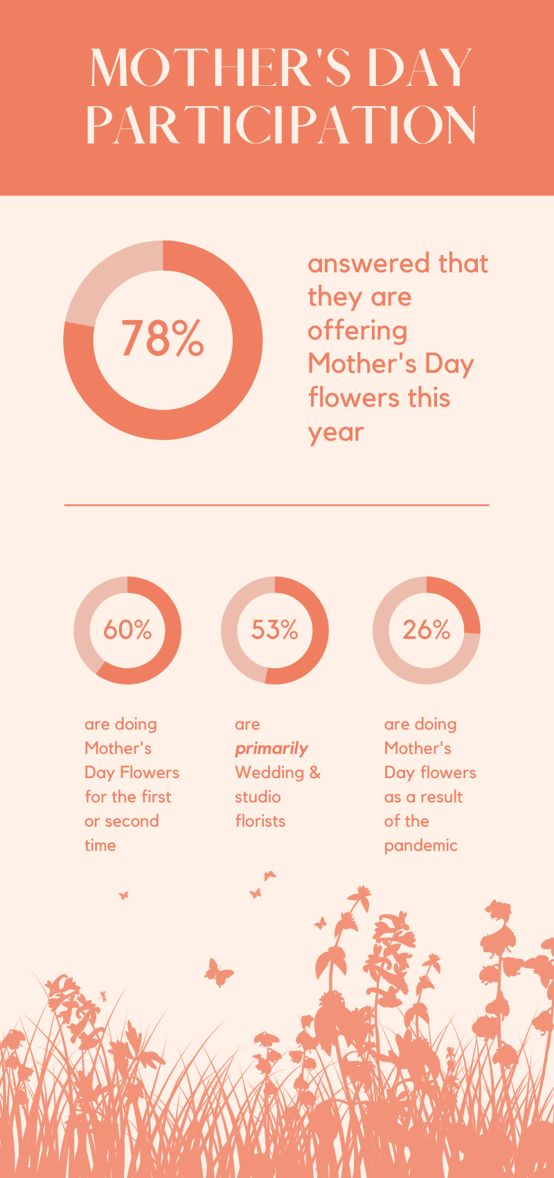 Mothers Day Infographic (1)