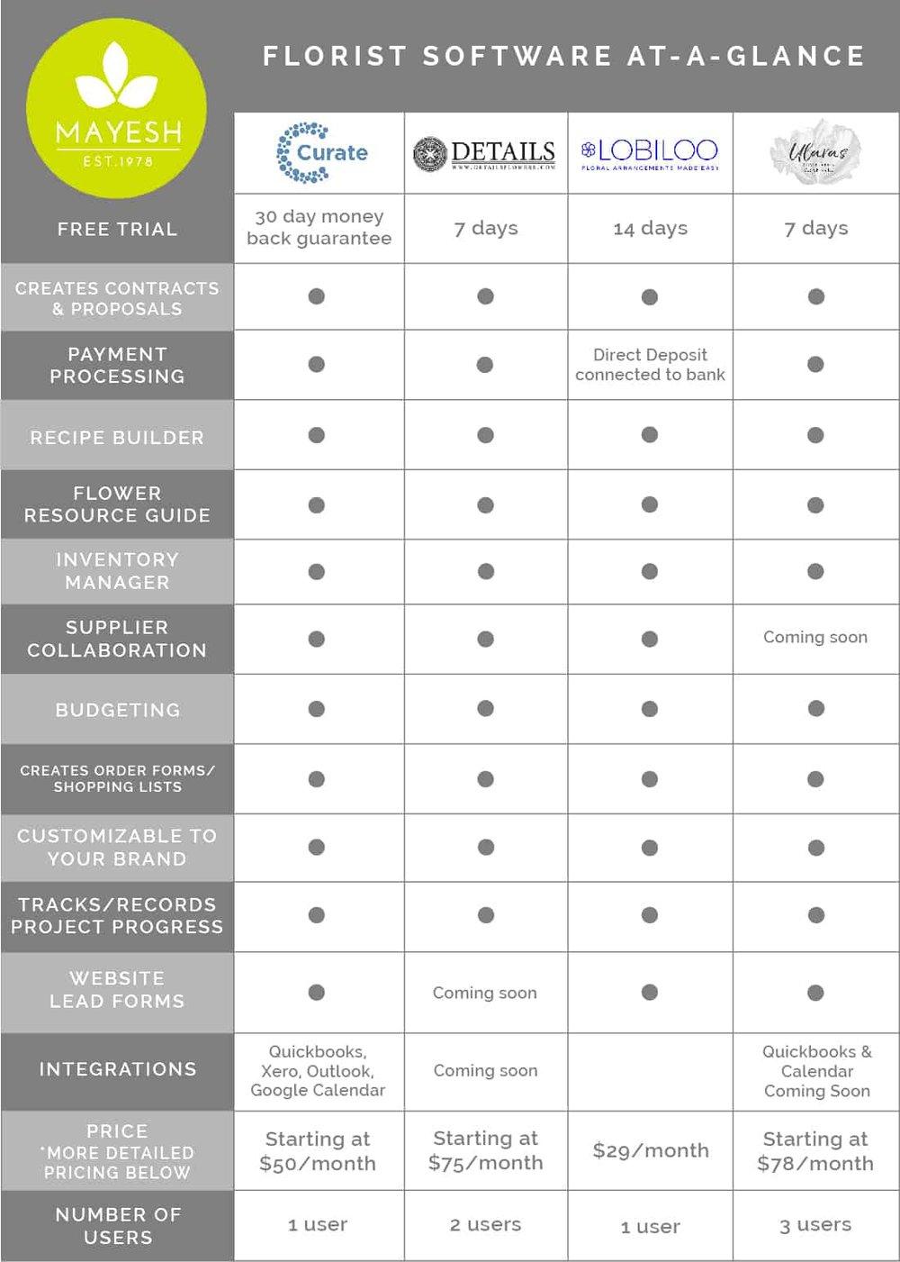 Florist Software Comparison At-A-Glance